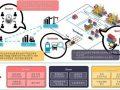 [2020.11.18] 스마트엠투엠이 주관하고 있는 항만 보안플랫폼 개발 과제가 각종 매체에 소개되었습니다.
